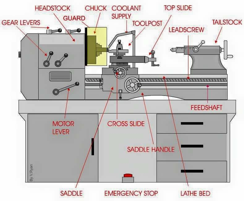Parts of a lathe machine - Wonderful Engineering | Facebook
